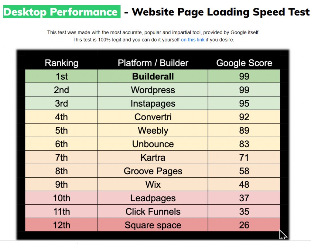 Cheetah Website Builder Desktop Speed Test